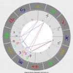 Die Astrologie